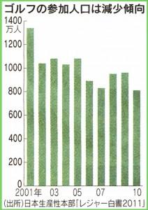 ゴルフ人口の減少 グラフ